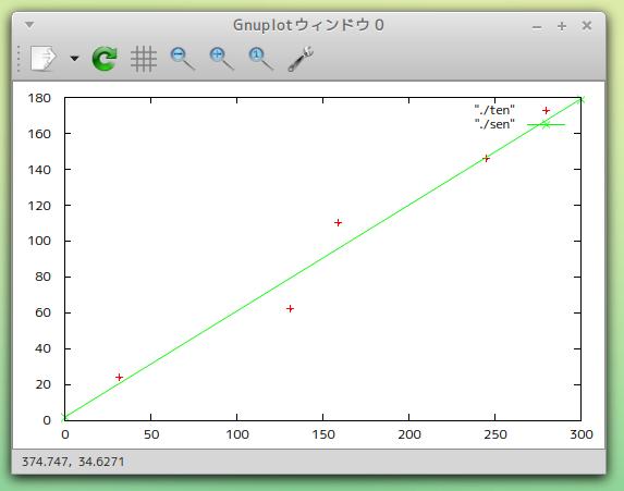 最小二乗法を用いた直線式の算出